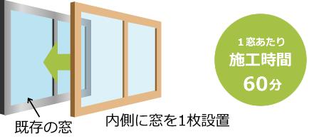 内窓設置 施工時間1窓あたり約60分